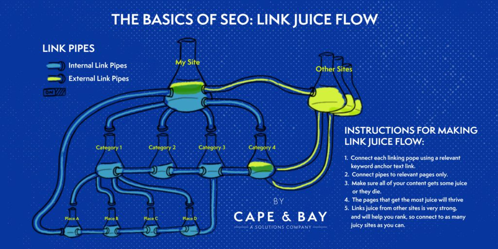 the basics of link juice flow